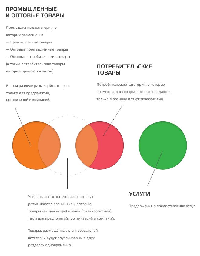 Схема распределения товаров и
